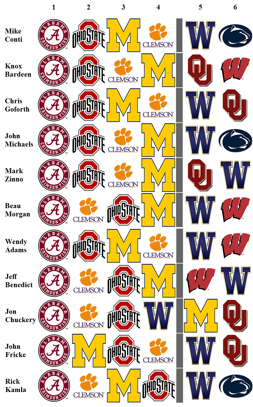 College Football Playoff Rankings Week 12 No More