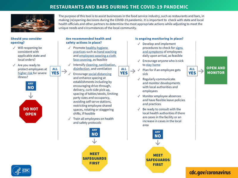 The purpose of this tool is to assist businesses in the food service industry, such as restaurants and bars, in making (re)opening decisions during the COVID-19 pandemic.